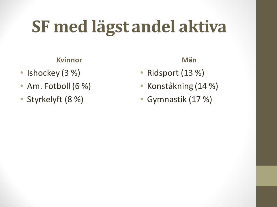 SF med lägst andel aktiva Kvinnor Ishockey (3 %) Am. Fotboll (6 %) Styrkelyft (8 %) Män Ridsport (13 %) Konståkning (14 %) Gymnastik (17 %)