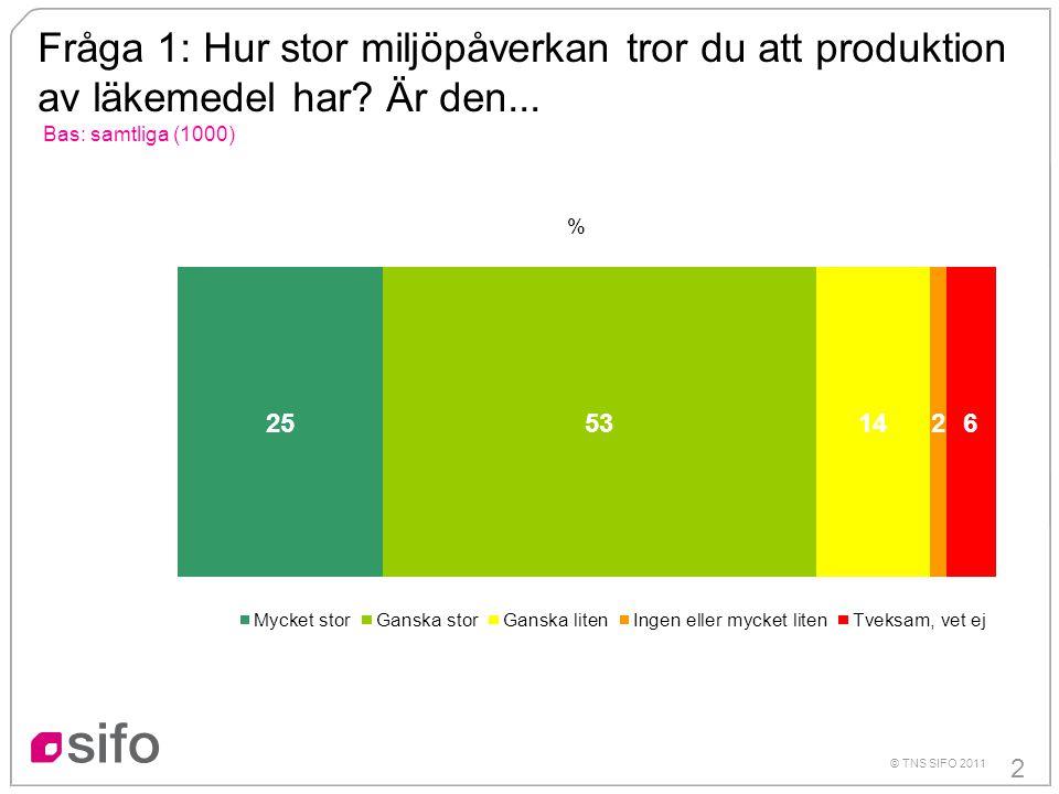 2 © TNS SIFO 2011 Fråga 1: Hur stor miljöpåverkan tror du att produktion av läkemedel har.