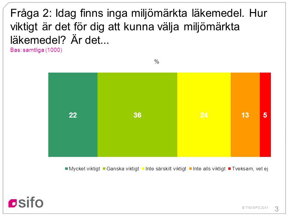 3 © TNS SIFO 2011 Fråga 2: Idag finns inga miljömärkta läkemedel.