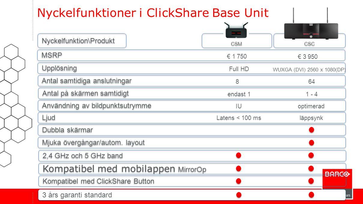 CSC CSM 2,4 GHz och 5 GHz band Nyckelfunktioner i ClickShare Base Unit Antal samtidiga anslutningar Användning av bildpunktsutrymme Mjuka övergångar/a