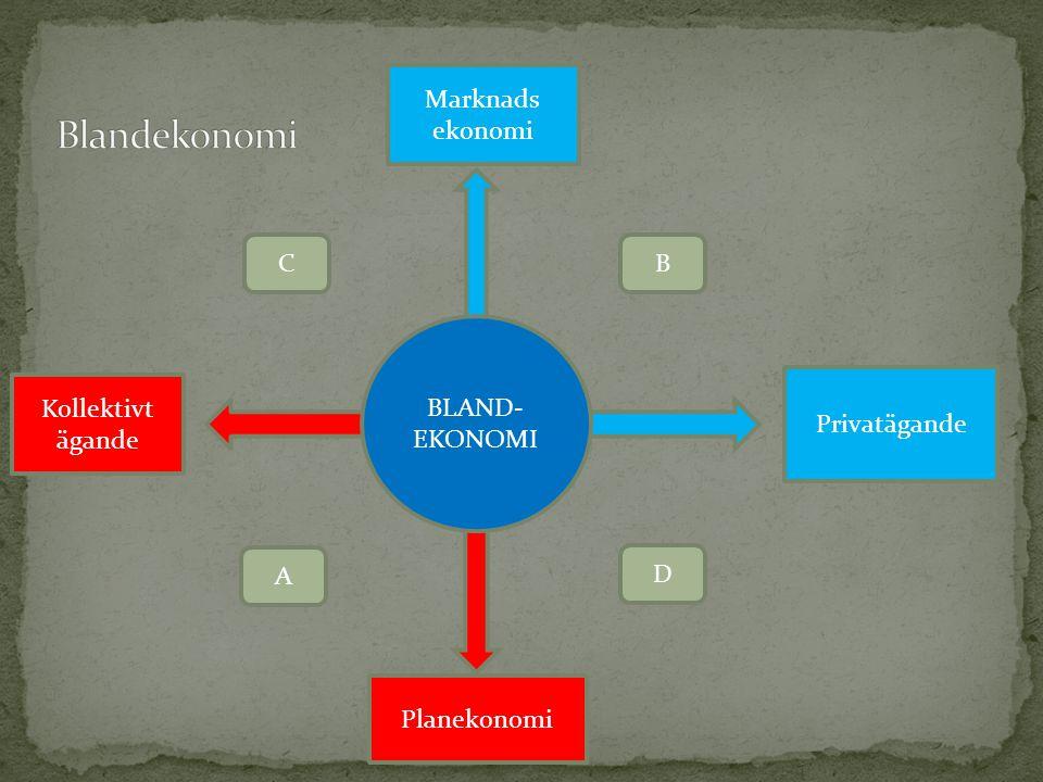 Kollektivt ägande Marknads ekonomi Planekonomi Privatägande BLAND- EKONOMI A B D C