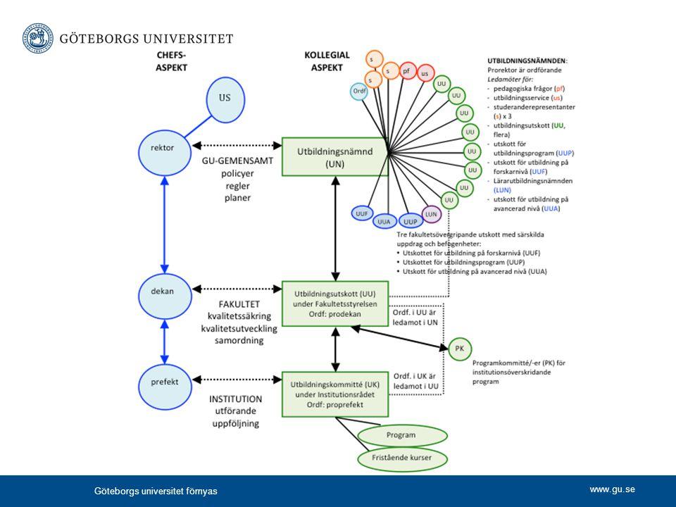 www.gu.se Göteborgs universitet förnyas