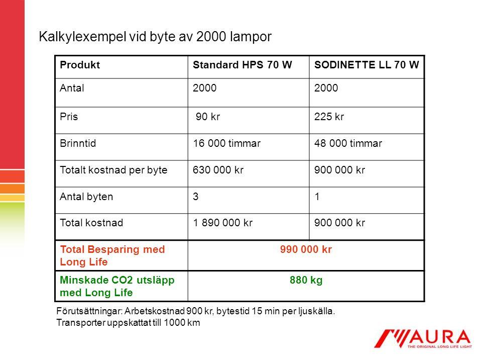 Kalkylexempel vid byte av 2000 lampor ProduktStandard HPS 70 WSODINETTE LL 70 W Antal2000 Pris 90 kr225 kr Brinntid16 000 timmar48 000 timmar Totalt k