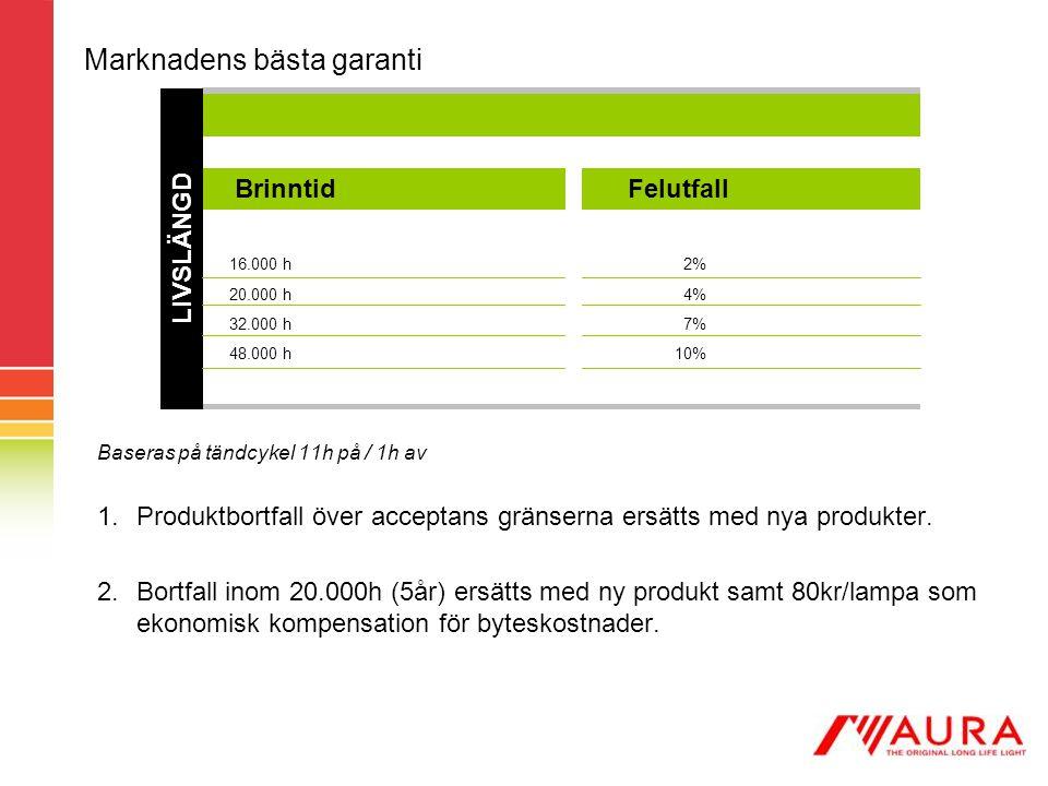 Marknadens bästa garanti Baseras på tändcykel 11h på / 1h av 1.Produktbortfall över acceptans gränserna ersätts med nya produkter. 2.Bortfall inom 20.