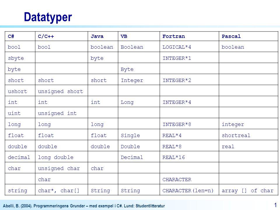 Abelli, B. (2004). Programmeringens Grunder – med exempel i C#. Lund: Studentlitteratur 11 Datatyper C#C/C++JavaVBFortranPascal bool booleanBooleanLOG