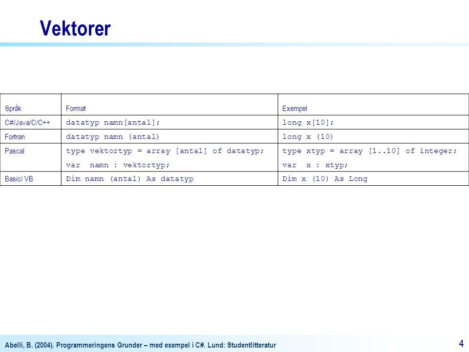 Abelli, B. (2004). Programmeringens Grunder – med exempel i C#. Lund: Studentlitteratur 44 Vektorer SpråkFormatExempel C#/Java/C/C++ datatyp namn[anta