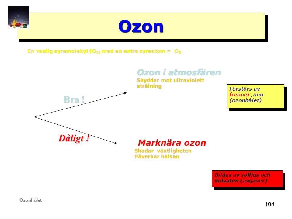 OzonOzon En vanlig syremolekyl (O 2) med en extra syreatom = O 3 Ozon i atmosfären Skyddar mot ultraviolett strålning Förstörs av freoner,mm (ozonhålet) Förstörs av freoner,mm (ozonhålet) Marknära ozon Marknära ozon Skadar växtligheten Skadar växtligheten Påverkar hälsan Påverkar hälsan Bildas av solljus och kolväten (avgaser) Bildas av solljus och kolväten (avgaser) Bra .