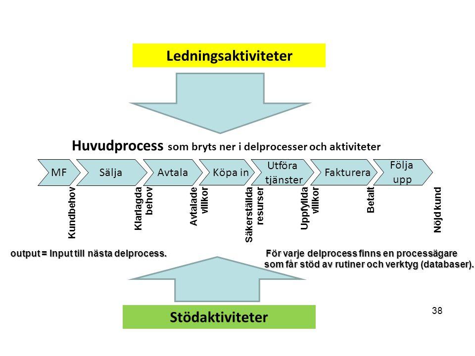 MFSäljaAvtala Köpa in Utföra tjänster Fakturera Följa upp Huvudprocess som bryts ner i delprocesser och aktiviteter Ledningsaktiviteter Stödaktiviteter 38 output = Input till nästa delprocess.