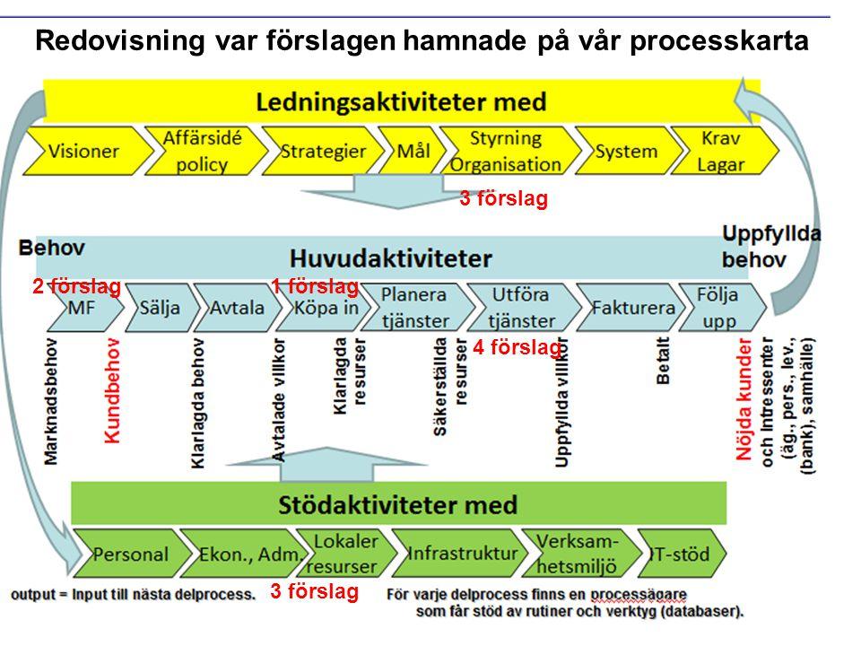 3 förslag 2 förslag 4 förslag 3 förslag 1 förslag Redovisning var förslagen hamnade på vår processkarta