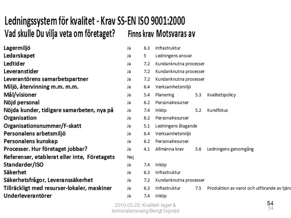 54 2010-03-25/ Kvalitet/ lager & terminalansvarig/Bengt Sigvald