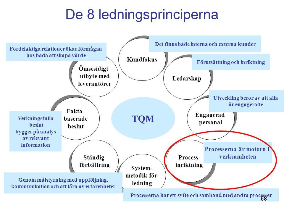68 De 8 ledningsprinciperna TQM Ömsesidigt utbyte med leverantörer Ömsesidigt utbyte med leverantörer Kundfokus Ledarskap Process- inriktning Process- inriktning System- metodik för ledning System- metodik för ledning Ständig förbättring Ständig förbättring Engagerad personal Engagerad personal Det finns både interna och externa kunder Förutsättning och inriktning Utveckling beror av att alla är engagerade Processerna är motorn i verksamheten Processerna har ett syfte och samband med andra processer Genom målstyrning med uppföljning, kommunikation och att lära av erfarenheter Fördelaktiga relationer ökar förmågan hos båda att skapa värde Fakta- baserade beslut Fakta- baserade beslut Verkningsfulla beslut bygger på analys av relevant information 68