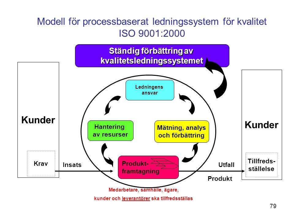 Modell för processbaserat ledningssystem för kvalitet ISO 9001:2000 Kunder Krav Kunder Tillfreds- ställelse Produkt- framtagning Hantering av resurser Mätning, analys och förbättring Ledningens ansvar Ständig förbättring av kvalitetsledningssystemet InsatsUtfall Produkt Medarbetare, samhälle, ägare, kunder och leverantörer ska tillfredsställas 79