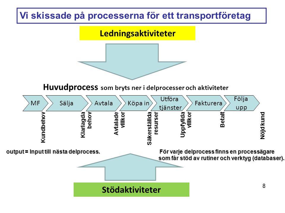 MFSäljaAvtala Köpa in Utföra tjänster Fakturera Följa upp Huvudprocess som bryts ner i delprocesser och aktiviteter Ledningsaktiviteter Stödaktiviteter 8 output = Input till nästa delprocess.