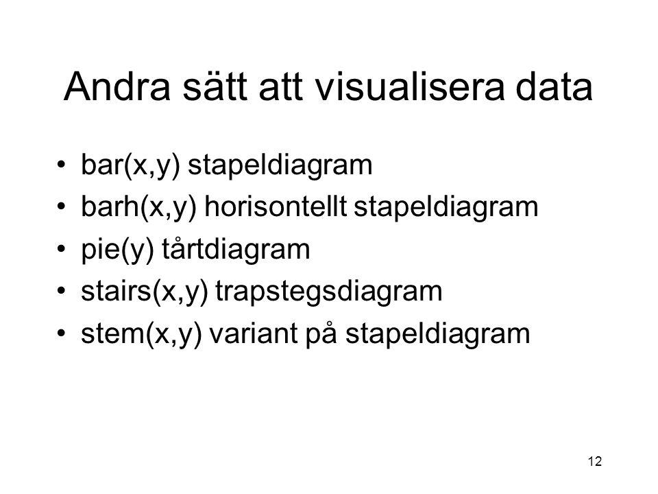 12 Andra sätt att visualisera data bar(x,y) stapeldiagram barh(x,y) horisontellt stapeldiagram pie(y) tårtdiagram stairs(x,y) trapstegsdiagram stem(x,