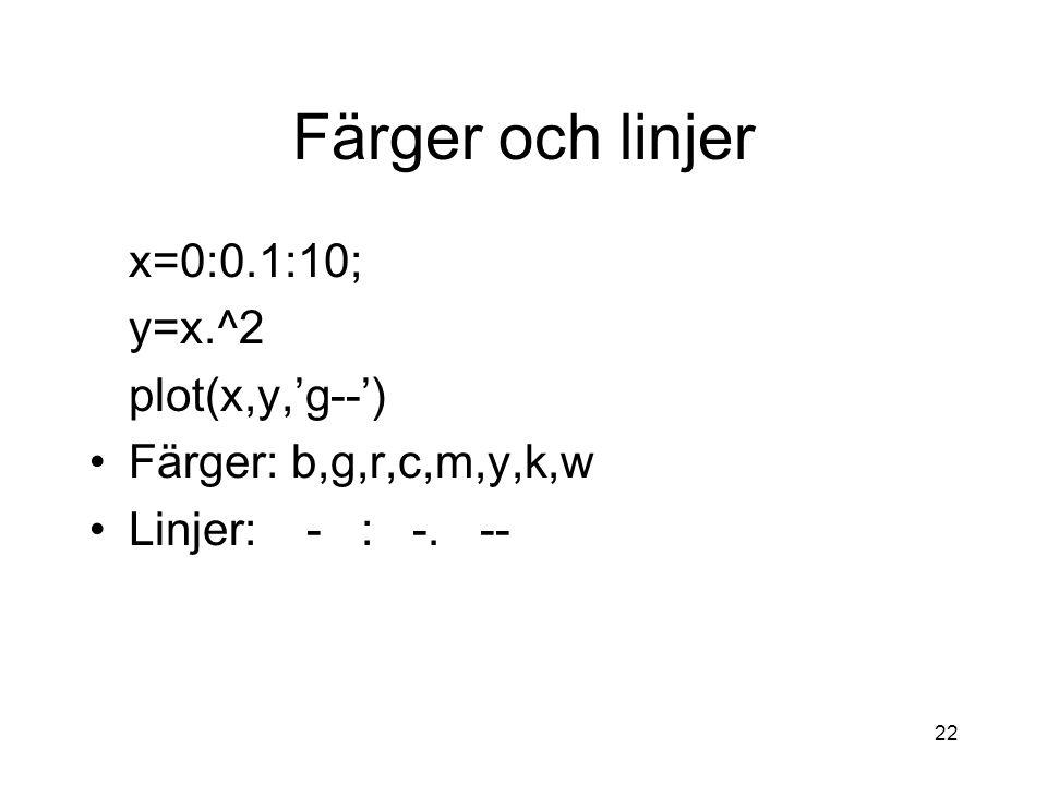 22 Färger och linjer x=0:0.1:10; y=x.^2 plot(x,y,'g--') Färger: b,g,r,c,m,y,k,w Linjer: - : -. --