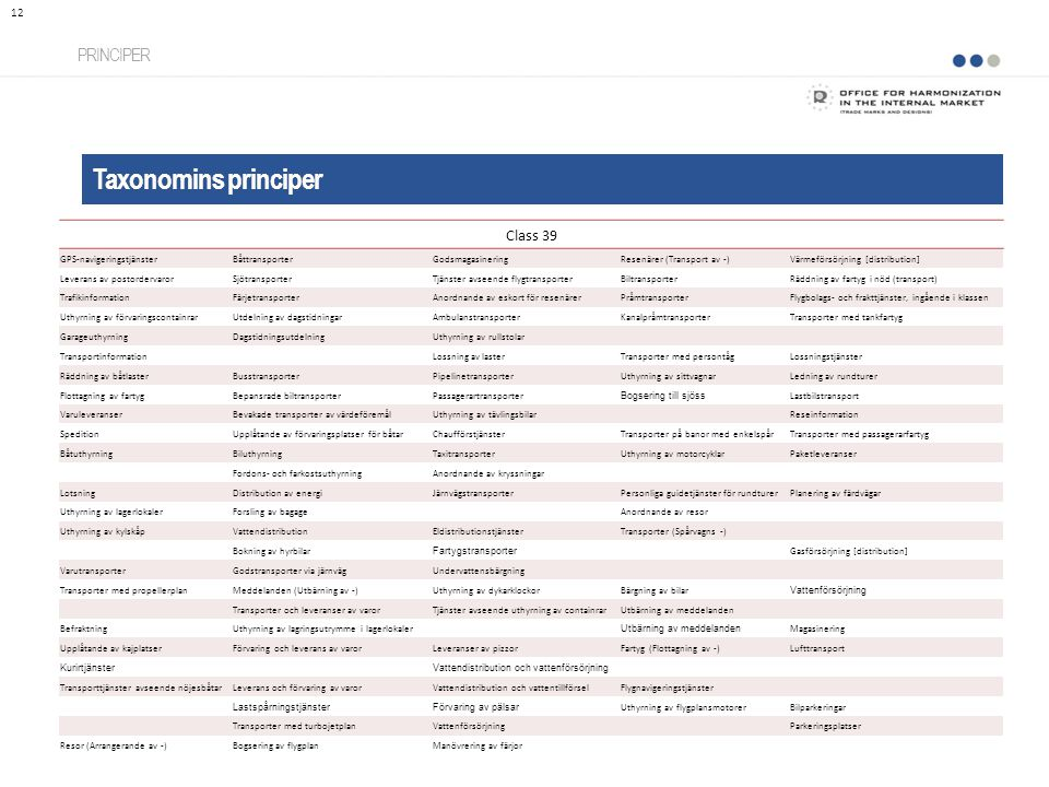 Taxonomins principer PRINCIPER 12 Class 39 GPS-navigeringstjänsterBåttransporterGodsmagasineringResenärer (Transport av -)Värmeförsörjning [distributi