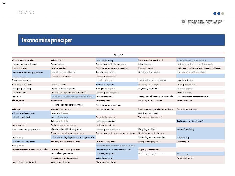 Taxonomins principer PRINCIPER 13 Class 39 GPS-navigeringstjänsterBåttransporter Godsmagasinering Resenärer (Transport av -) Värmeförsörjning [distrib