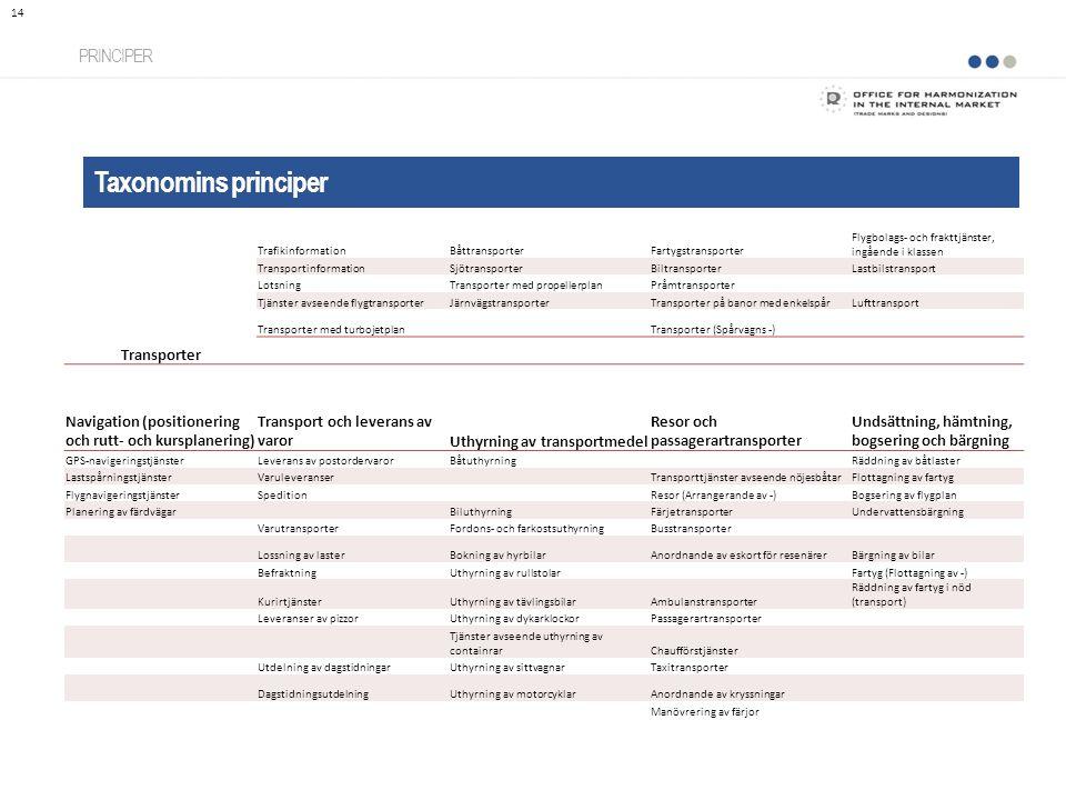 Taxonomins principer PRINCIPER 14 Transporter TrafikinformationBåttransporterFartygstransporter Flygbolags- och frakttjänster, ingående i klassen Tran
