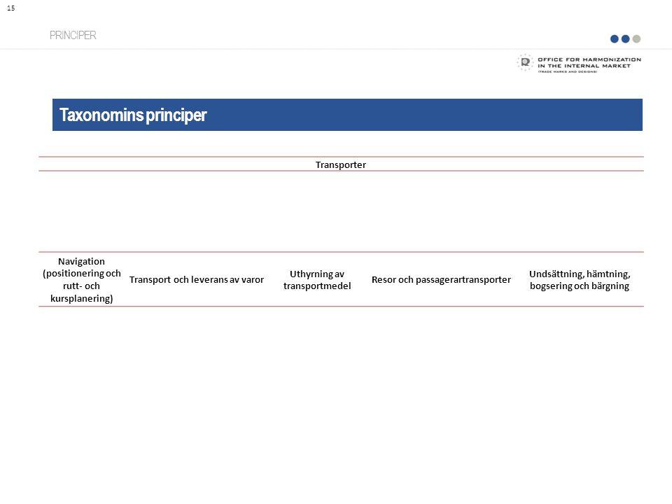 Taxonomins principer PRINCIPER 15 Transporter Navigation (positionering och rutt- och kursplanering) Transport och leverans av varor Uthyrning av tran