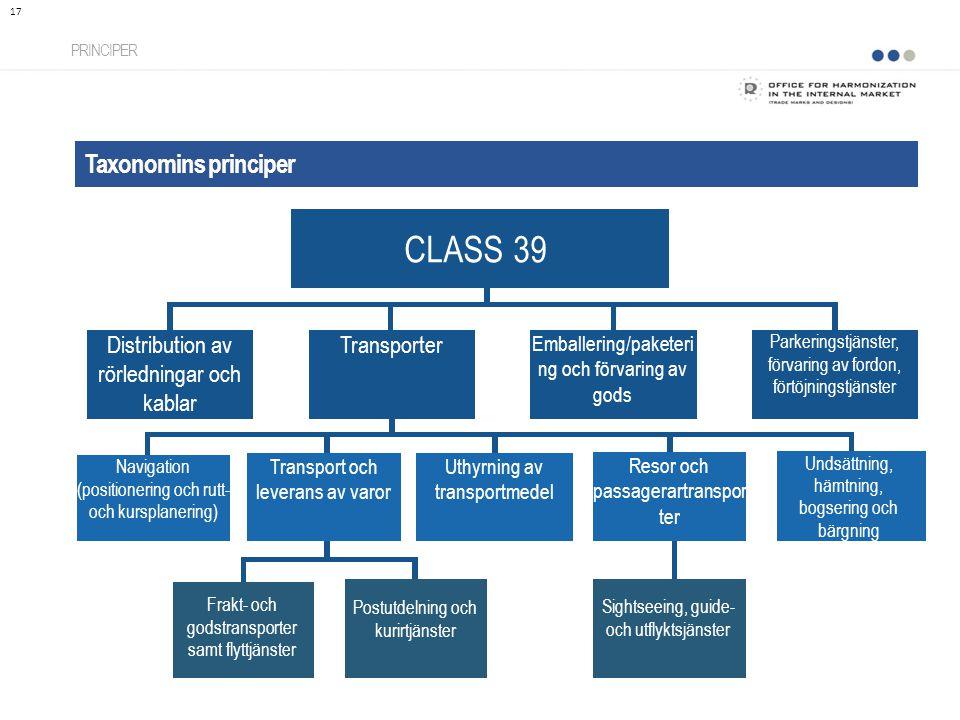 Taxonomins principer PRINCIPER 17 CLASS 39 Distribution av rörledningar och kablar Transporter Emballering/paketeri ng och förvaring av gods Parkering