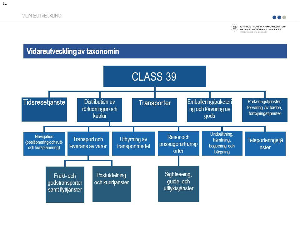Vidareutveckling av taxonomin VIDAREUTVECKLING 31 CLASS 39 Distribution av rörledningar och kablar Tidsresetjänste Transporter Emballering/paketeri ng