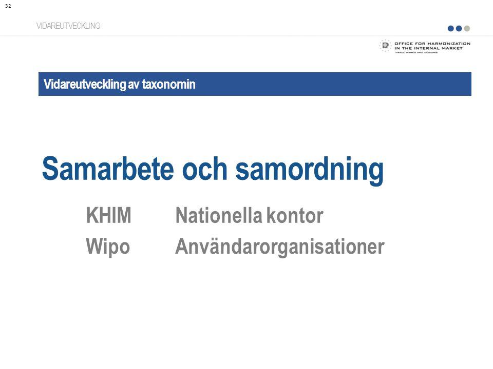Vidareutveckling av taxonomin Samarbete och samordning VIDAREUTVECKLING KHIMNationella kontor WipoAnvändarorganisationer 32