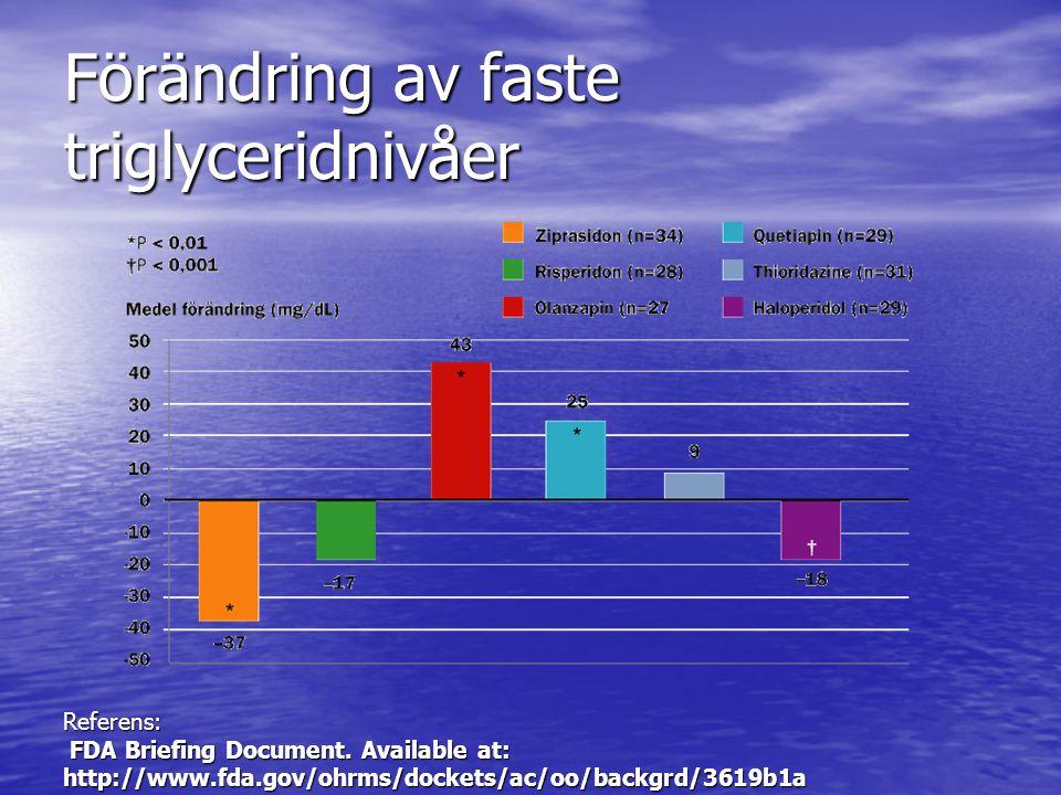 Förändring av faste triglyceridnivåer Referens: FDA Briefing Document. Available at: http://www.fda.gov/ohrms/dockets/ac/oo/backgrd/3619b1a.pdf.