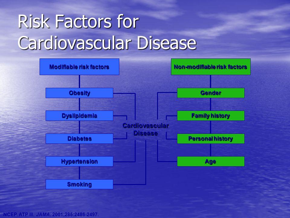 NCEP. ATP III. JAMA. 2001;285:2486-2497. Modifiable risk factors Obesity Dyslipidemia Diabetes Hypertension Smoking Non-modifiable risk factors Gender