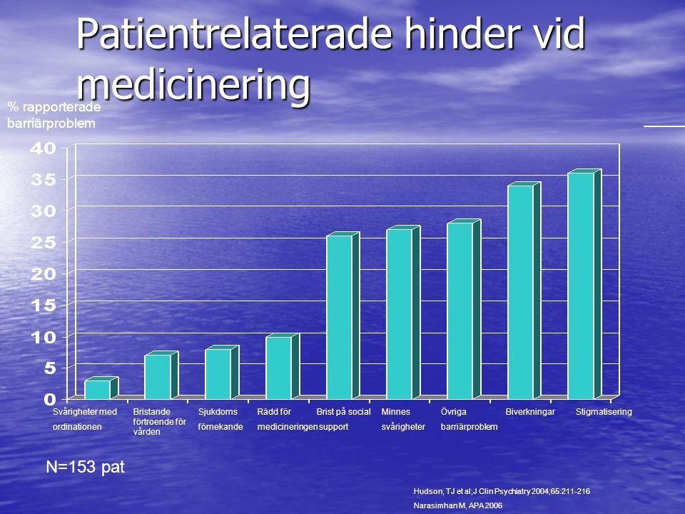 Patientrelaterade hinder vid medicinering Svårigheter med ordinationen Bristande förtroende för vården Sjukdoms förnekande Rädd för medicineringen Min