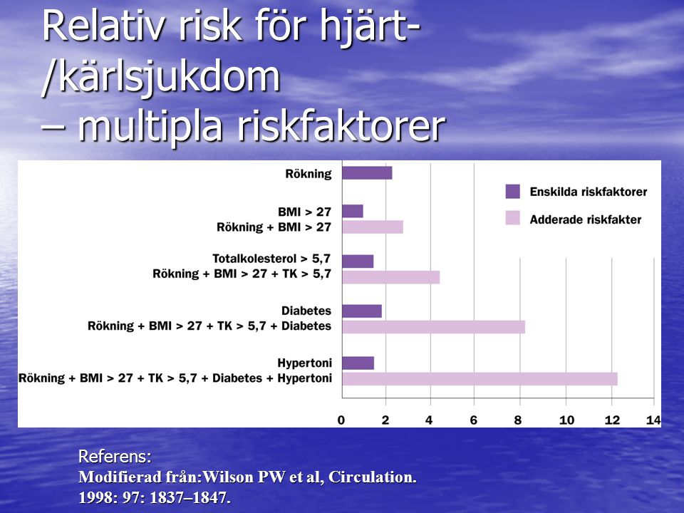 Relativ risk för hjärt- /kärlsjukdom – multipla riskfaktorer Referens: Modifierad från:Wilson PW et al, Circulation. 1998: 97: 1837–1847.