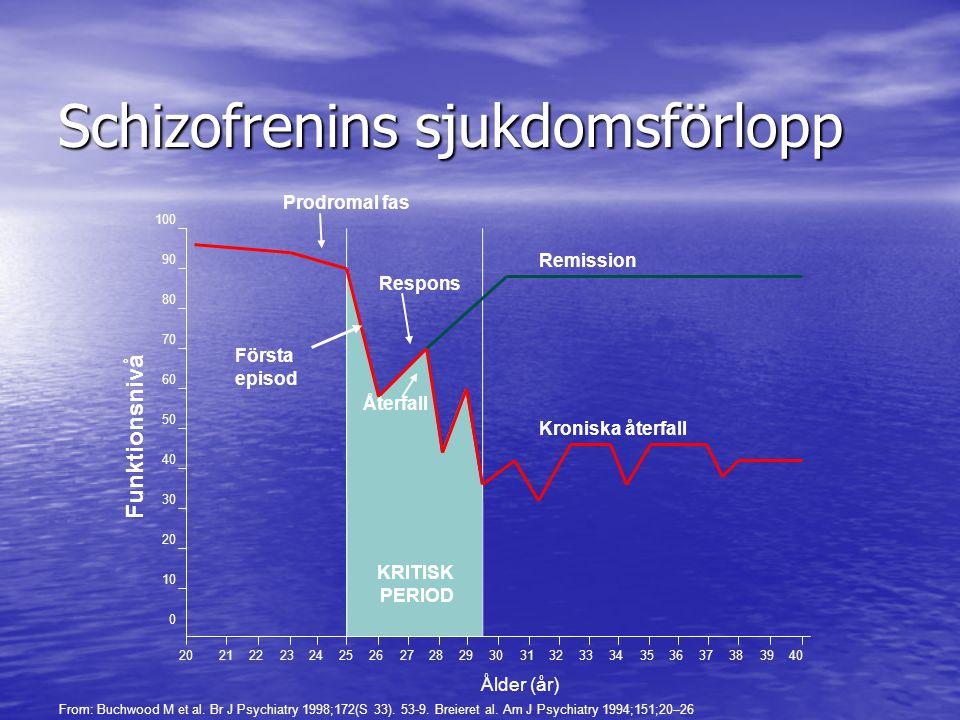 Schizofrenins sjukdomsförlopp KRITISK PERIOD Remission Kroniska återfall Prodromal fas Första episod Respons Återfall 20212223242526272829303132333435