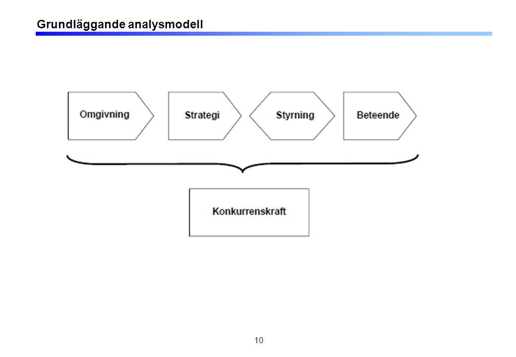 Grundläggande analysmodell 10