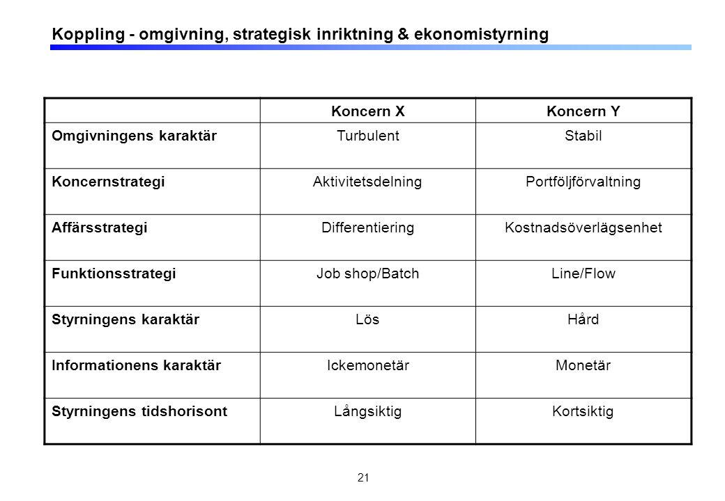 21 Koppling - omgivning, strategisk inriktning & ekonomistyrning Koncern XKoncern Y Omgivningens karaktärTurbulentStabil KoncernstrategiAktivitetsdeln