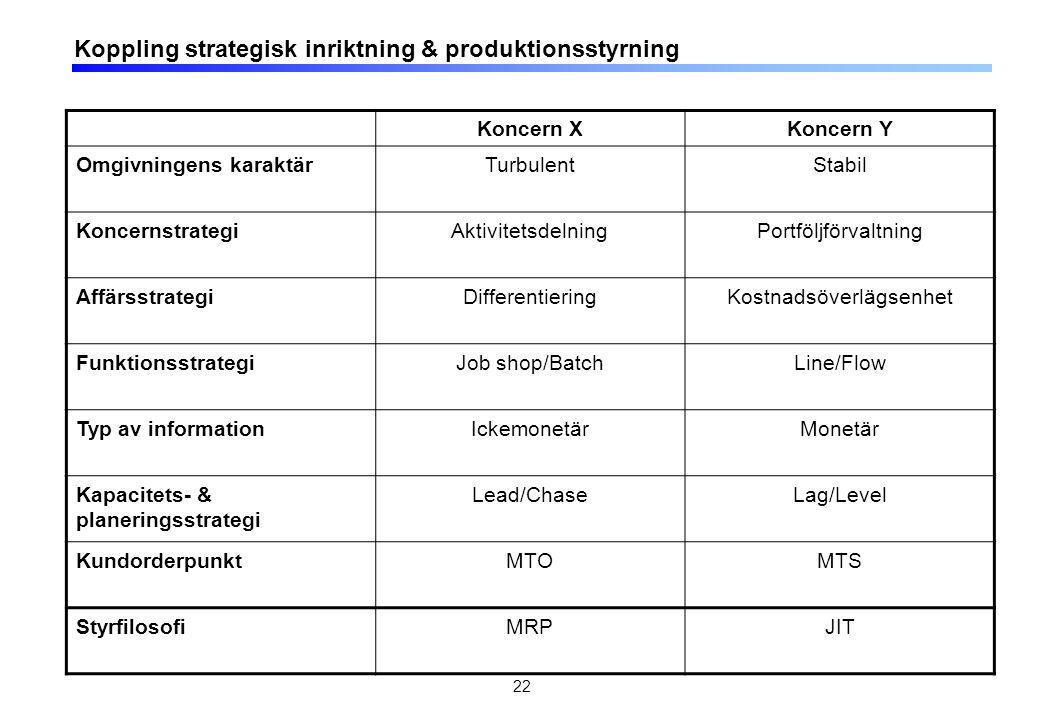 22 Koppling strategisk inriktning & produktionsstyrning Koncern XKoncern Y Omgivningens karaktärTurbulentStabil KoncernstrategiAktivitetsdelningPortföljförvaltning AffärsstrategiDifferentieringKostnadsöverlägsenhet FunktionsstrategiJob shop/BatchLine/Flow Typ av informationIckemonetärMonetär Kapacitets- & planeringsstrategi Lead/ChaseLag/Level KundorderpunktMTOMTS StyrfilosofiMRPJIT