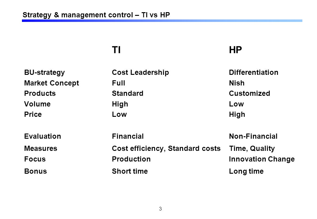 4 HP vs TI - Relationen mellan business strategy and control systems Features of the business strategy Features of the control system Differentiation (unika produkter) HP Cost-leadership (standardprodukter) TI Intensity of monitoringLoose controlTight Control Type of informationNon-monetary controlMonetary control Time perspectiveLong-termShort-term