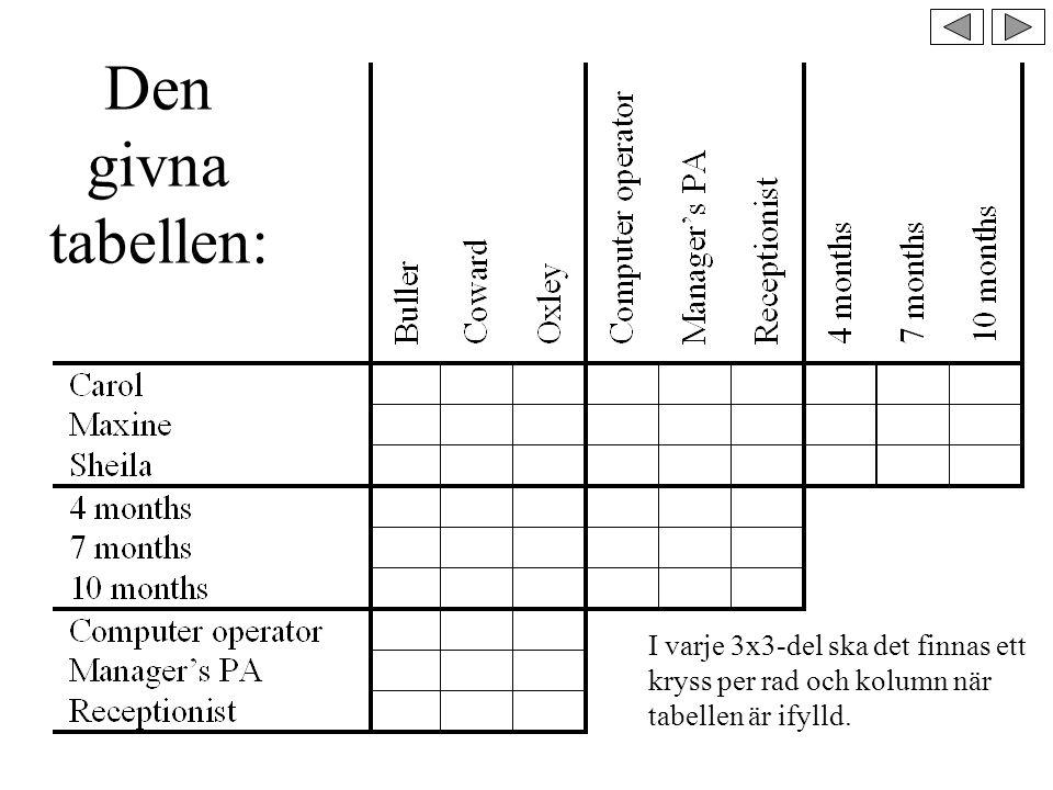 Den givna tabellen: I varje 3x3-del ska det finnas ett kryss per rad och kolumn när tabellen är ifylld.