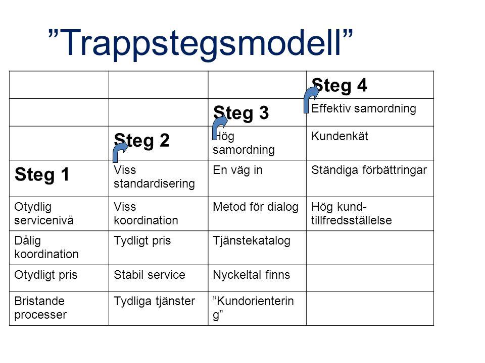 """""""Trappstegsmodell"""" Steg 4 Steg 3 Effektiv samordning Steg 2 Hög samordning Kundenkät Steg 1 Viss standardisering En väg inStändiga förbättringar Otydl"""