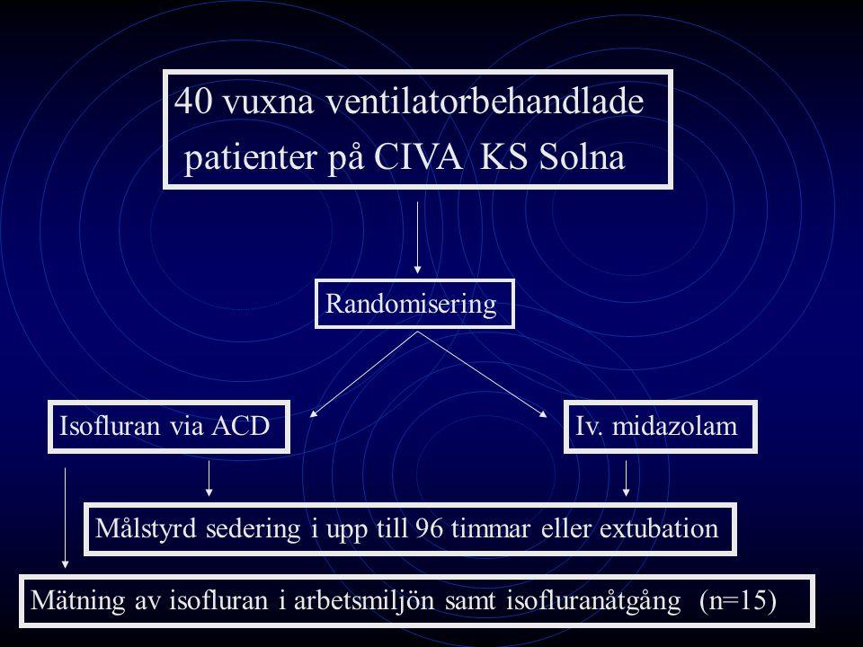 40 vuxna ventilatorbehandlade patienter på CIVA KS Solna Isofluran via ACDIv. midazolam Randomisering Målstyrd sedering i upp till 96 timmar eller ext
