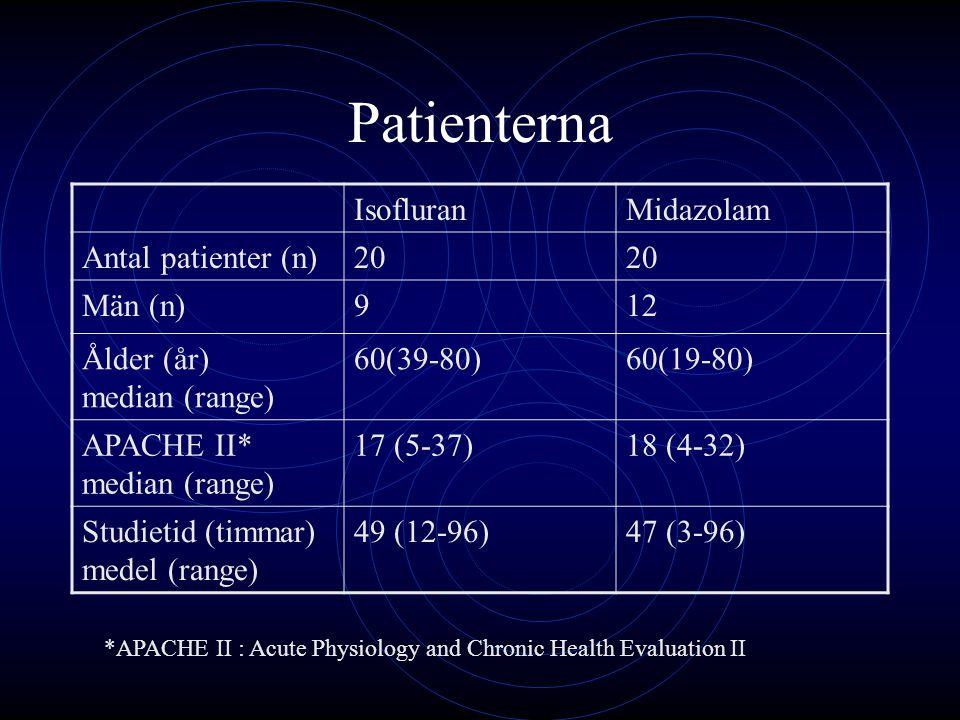 Patienterna IsofluranMidazolam Antal patienter (n)20 Män (n)912 Ålder (år) median (range) 60(39-80)60(19-80) APACHE II* median (range) 17 (5-37)18 (4-
