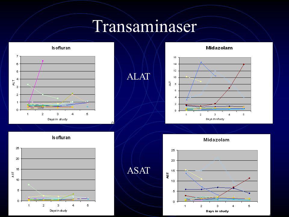 Transaminaser ASAT ALAT