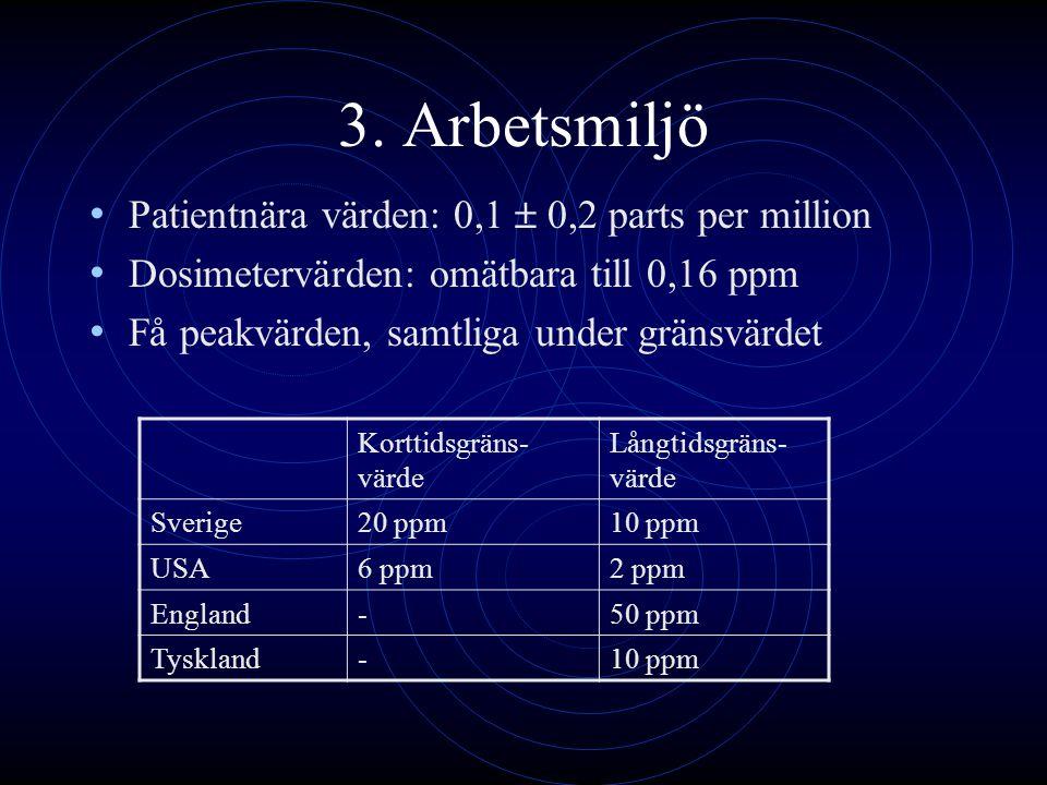 3. Arbetsmiljö Patientnära värden: 0,1  0,2 parts per million Dosimetervärden: omätbara till 0,16 ppm Få peakvärden, samtliga under gränsvärdet Kortt