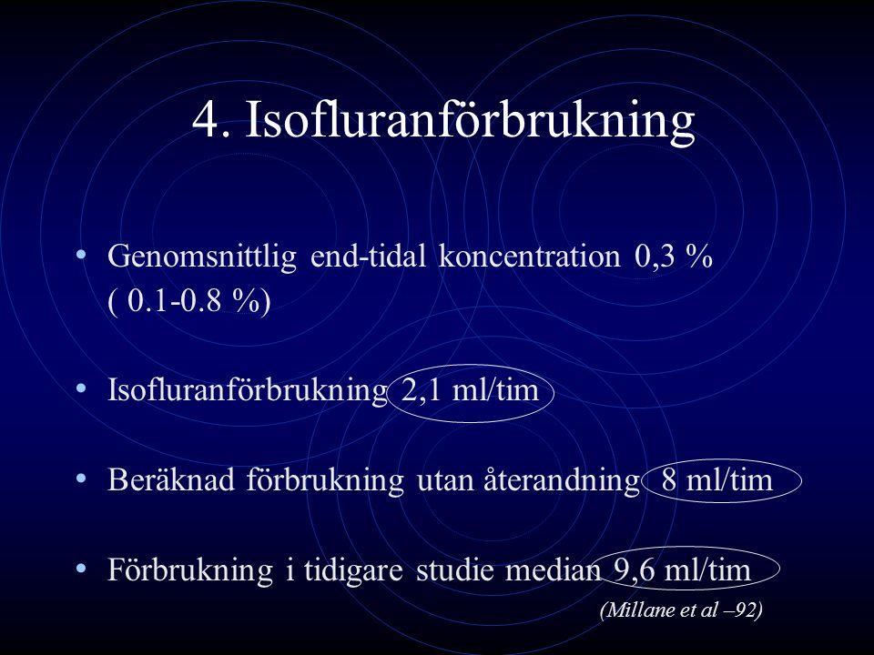 4. Isofluranförbrukning Genomsnittlig end-tidal koncentration 0,3 % ( 0.1-0.8 %) Isofluranförbrukning 2,1 ml/tim Beräknad förbrukning utan återandning