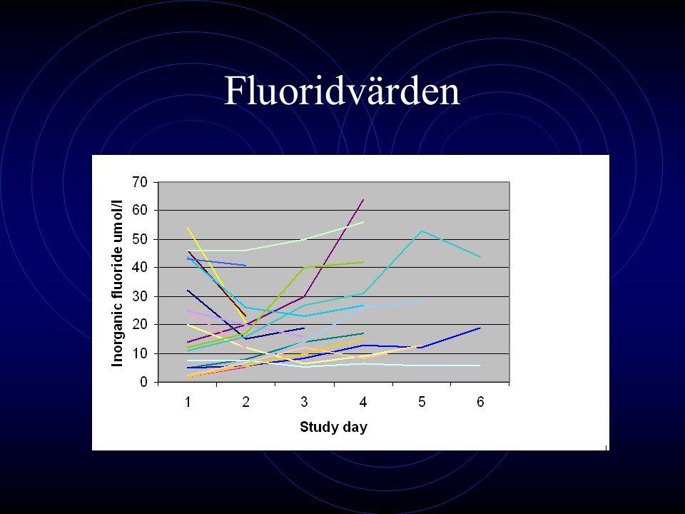 Fluoridvärden