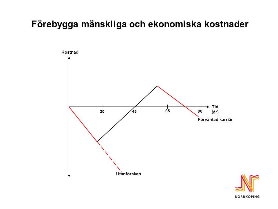 Social investeringsfond i Norrköping Totalt 40 mkr (32 mkr) Fyra insatser Politisk enighet Metodutveckling Återföringsmodell Uppföljning/utvärdering –Mänskliga vinster –Ekonomiska vinster