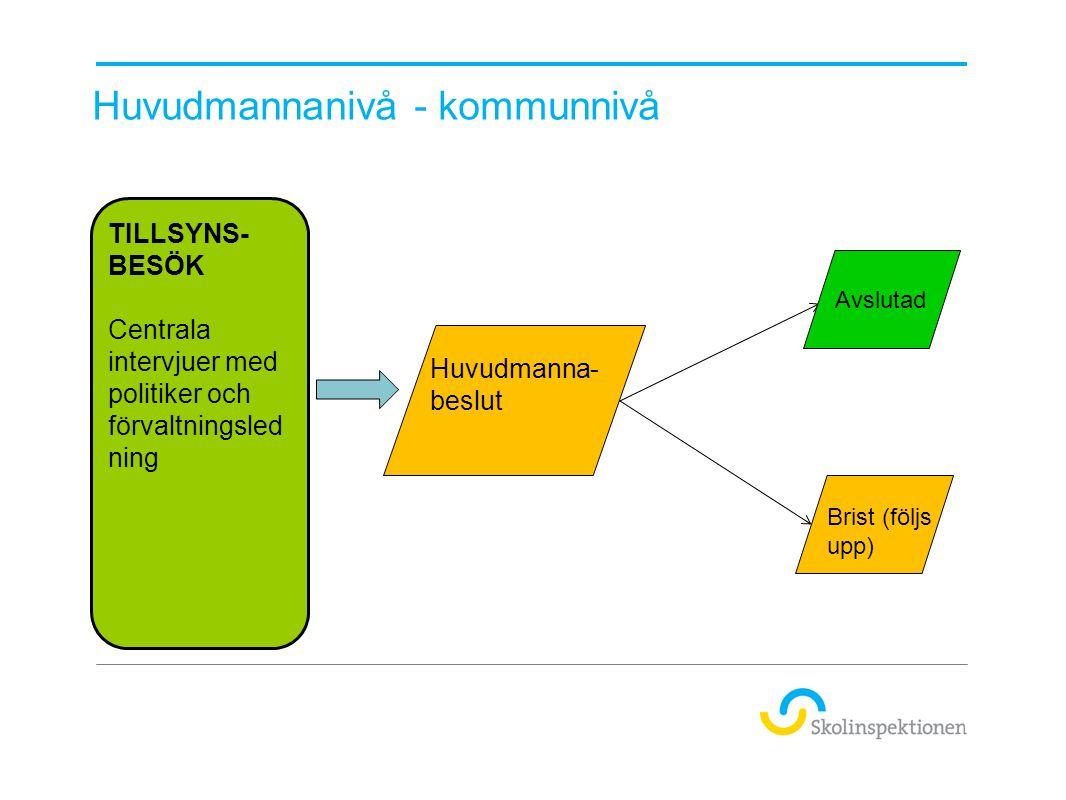 Huvudmannanivå - kommunnivå Avslutad Brist (följs upp) TILLSYNS- BESÖK Centrala intervjuer med politiker och förvaltningsled ning Huvudmanna- beslut