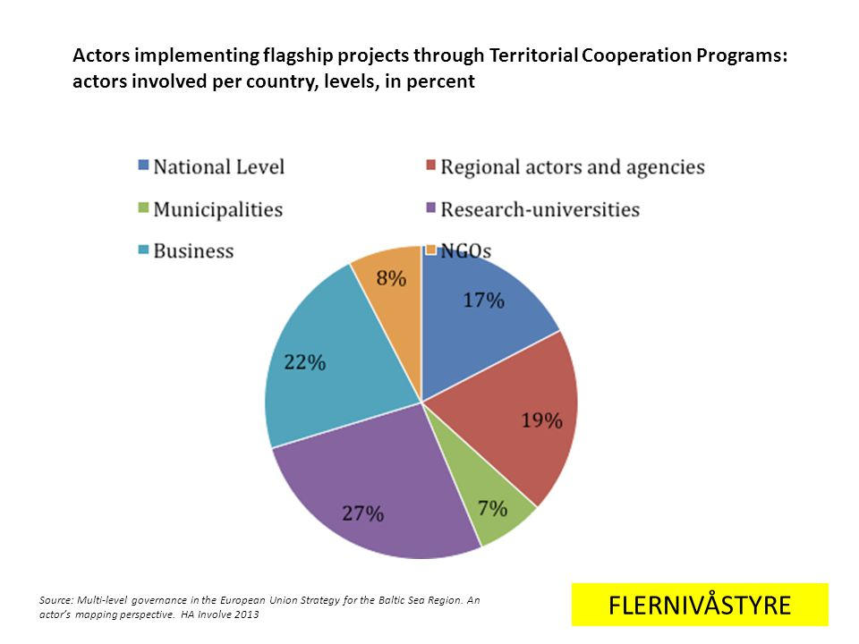 Actors implementing flagship projects through Territorial Cooperation Programs: actors involved per country, levels, in percent FLERNIVÅSTYRE Source: