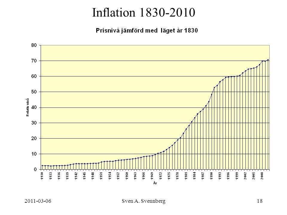 2011-03-06Sven A. Svennberg18 Inflation 1830-2010