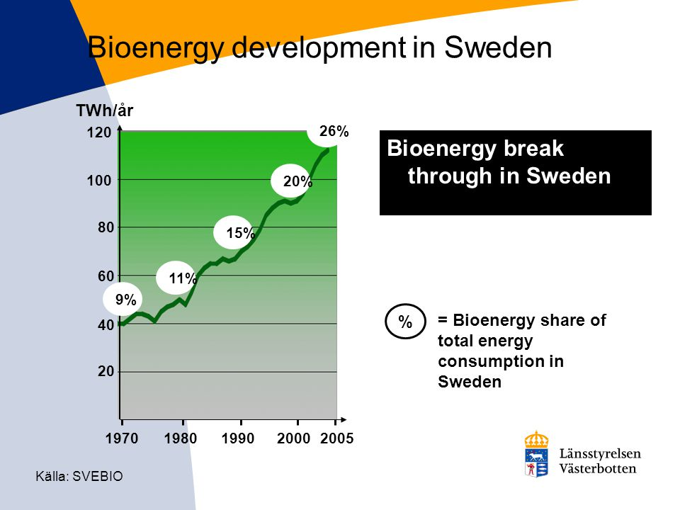 Bioenergy development in Sweden 19701980199020002005 20 40 60 80 100 120 TWh/år 26% 20% 15% 11% 9% Källa: SVEBIO Bioenergy break through in Sweden % = Bioenergy share of total energy consumption in Sweden