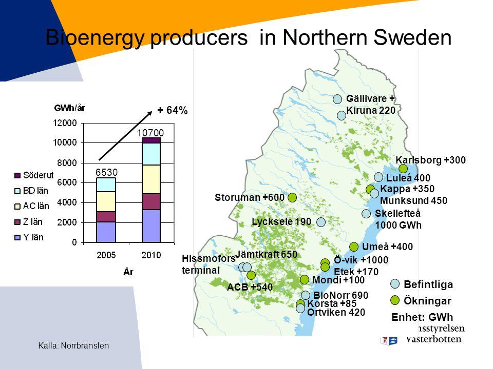 Bioenergy producers in Northern Sweden Kappa +350 Munksund 450 Storuman +600 Umeå +400 Ö-vik +1000 Etek +170 Hissmofors terminal Mondi +100 Korsta +85