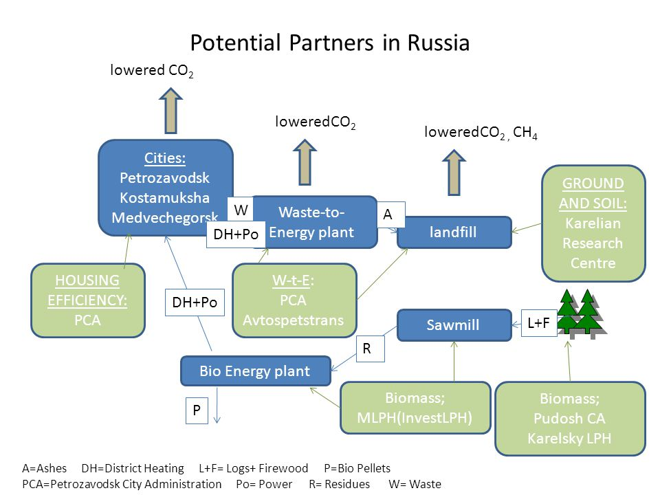 Potential Partners in Russia Bio Energy plant Sawmill Cities: Petrozavodsk Kostamuksha Medvechegorsk landfill Waste-to- Energy plant lowered CO 2 loweredCO 2, CH 4 Biomass; MLPH(InvestLPH) Biomass; Pudosh CA Karelsky LPH GROUND AND SOIL: Karelian Research Centre W-t-E: PCA Avtospetstrans HOUSING EFFICIENCY: PCA loweredCO 2 P DH+Po W A A=Ashes DH=District Heating L+F= Logs+ Firewood P=Bio Pellets PCA=Petrozavodsk City Administration Po= Power R= Residues W= Waste R L+F